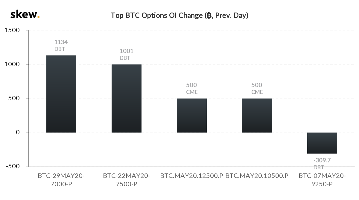 Bitcoin options contract changes on May 7