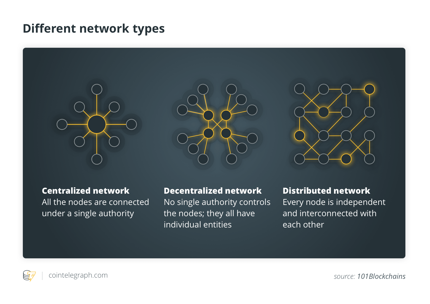 Different network types