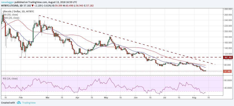 ライトコイン・アメリカドル(LTC/USD)デイリーチャート