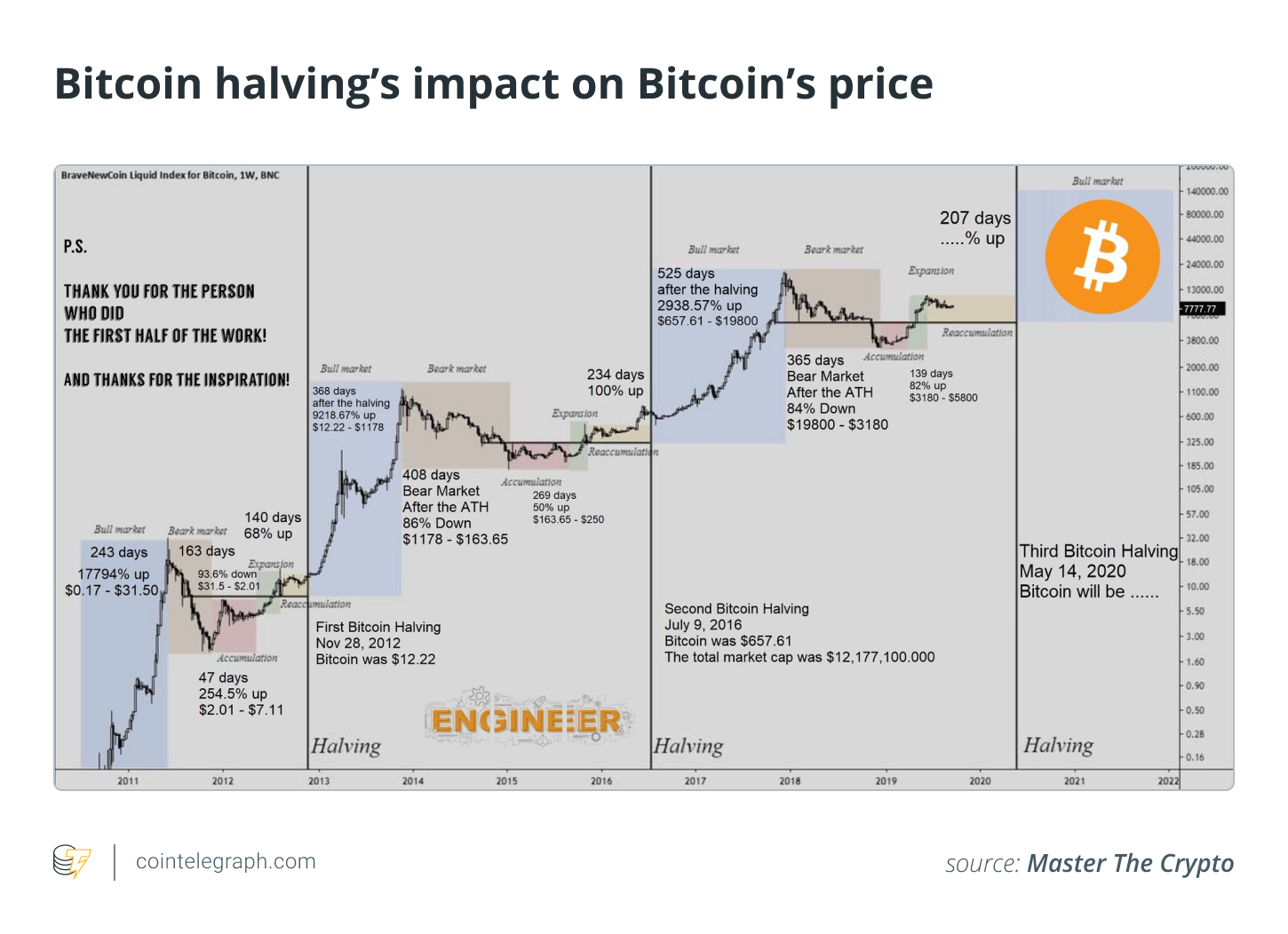 Bitcoin halving's impact on Bitcoin's price