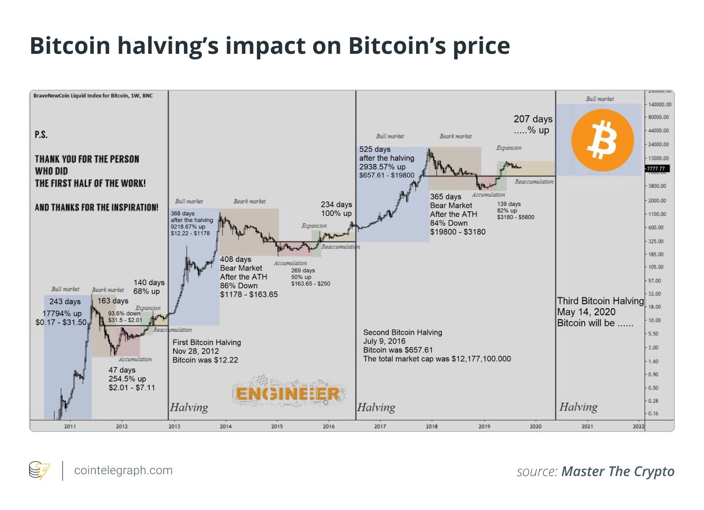 Bitcoin halving's impact on Bitcoin's price