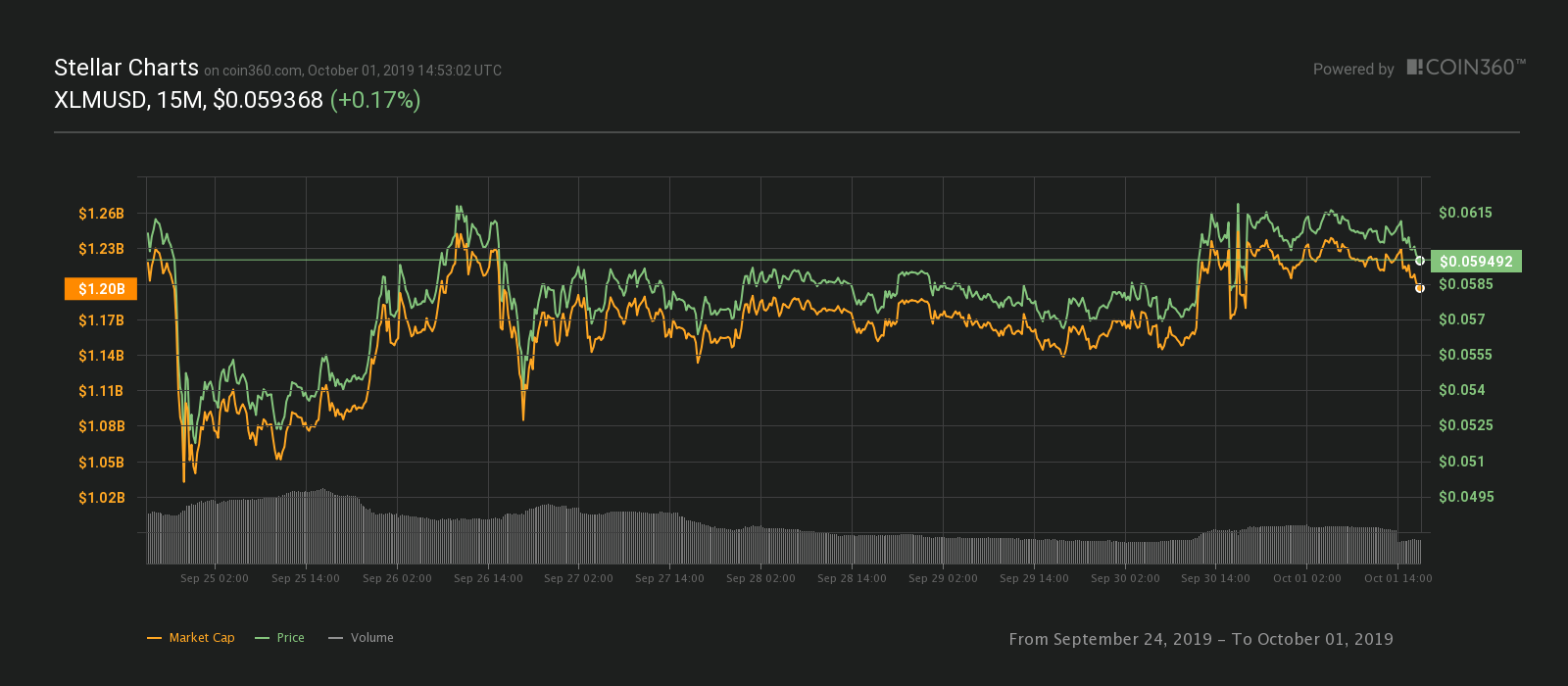 Stellar seven-day price chart