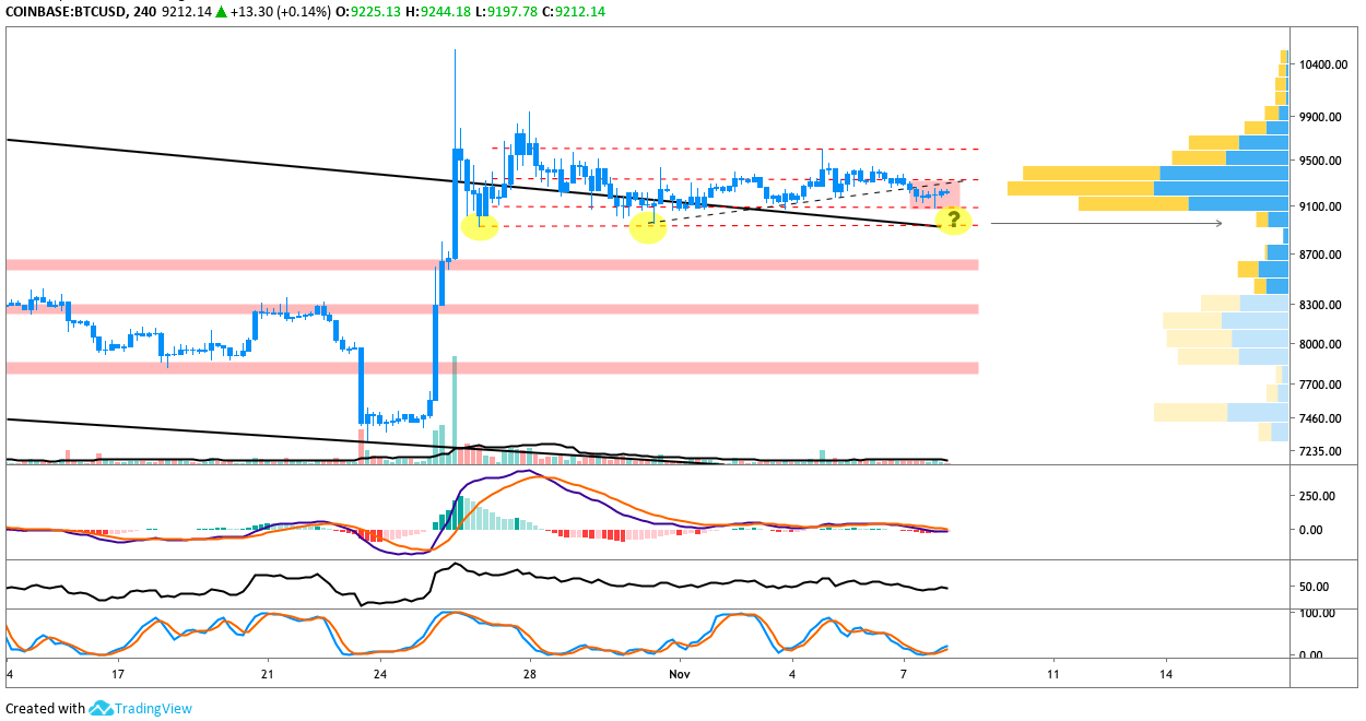 BTC USD 4-hour chart
