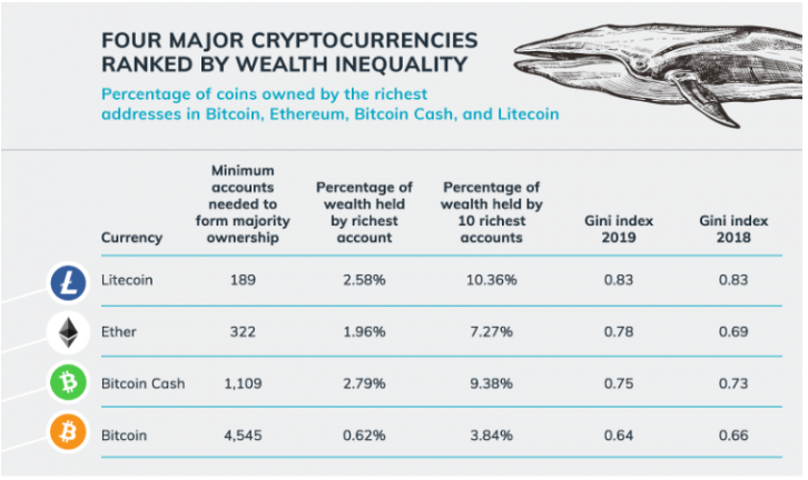 Cryptocurrency wealth inequality