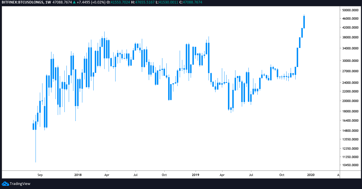 BTC USD Longs weekly chart