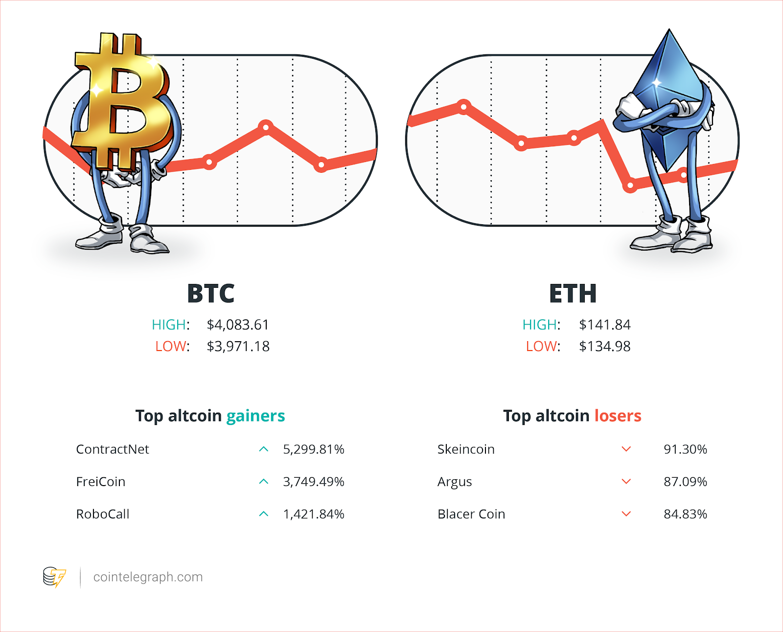 Hodlers Digest March 1824 Hodlers Digest Top Stories Price Movements Quotes And Fud Of The Week