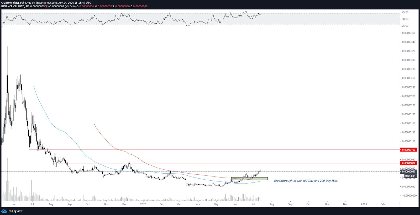 CELR/BTC 1-day chart
