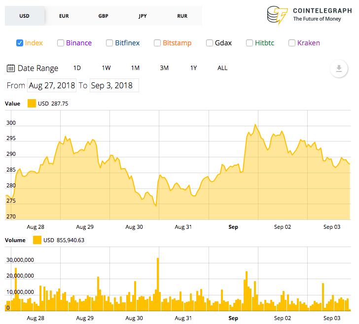Gráfico de preço do Ethereum de 7 dias