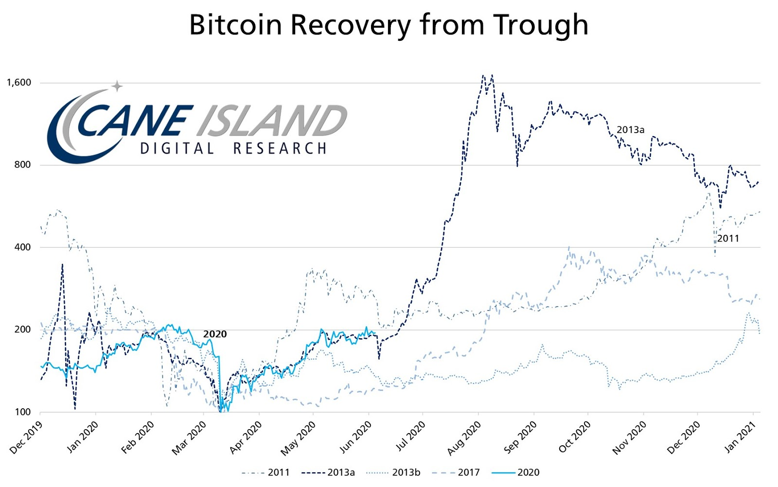 Bitcoin price chart showing various recoveries