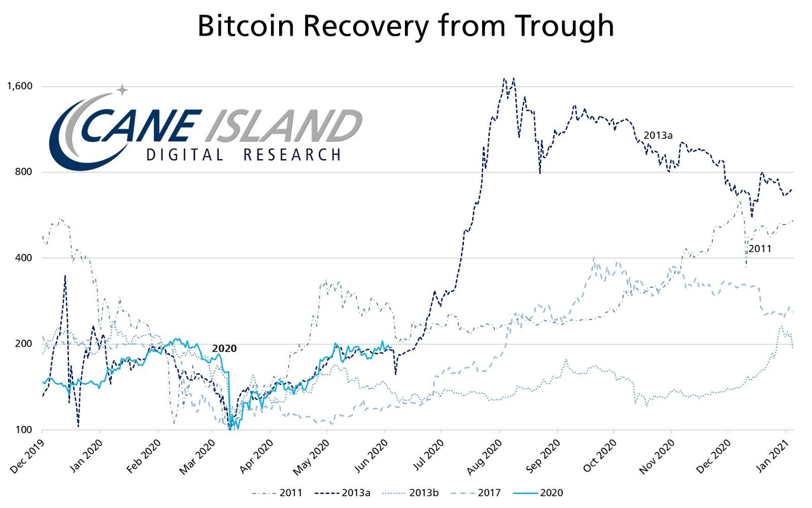 Grafico di Bitcoin che mette a confronto la ripresa del 2013 con quella del 2020