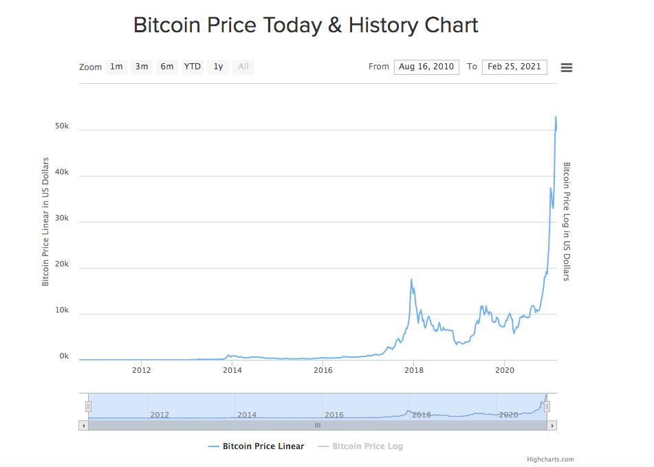仮想通貨ビットコイン誕生から現在までの価格推移