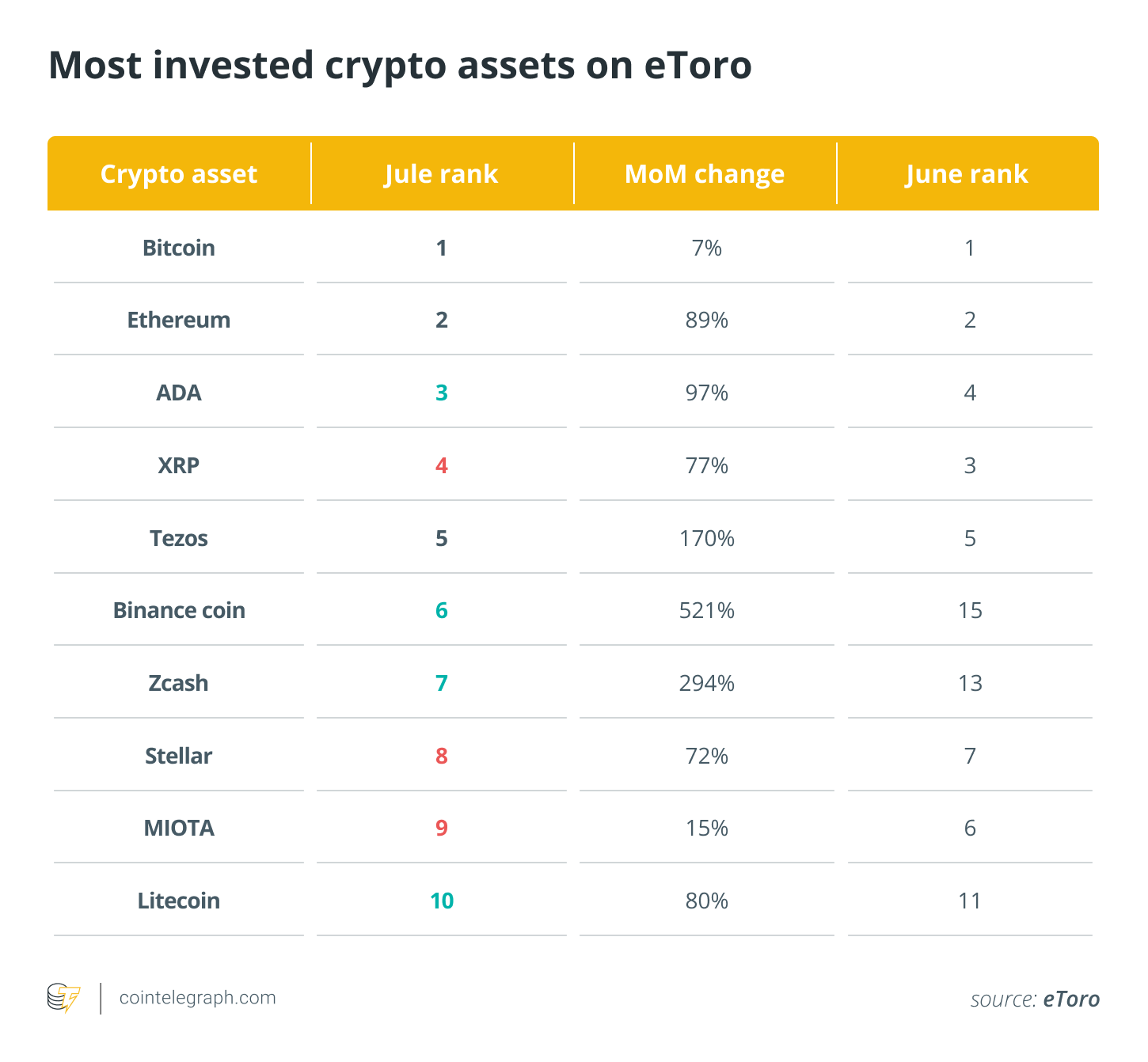 Most invested crypto assets on eToro