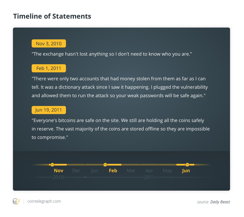Timeline of Statements