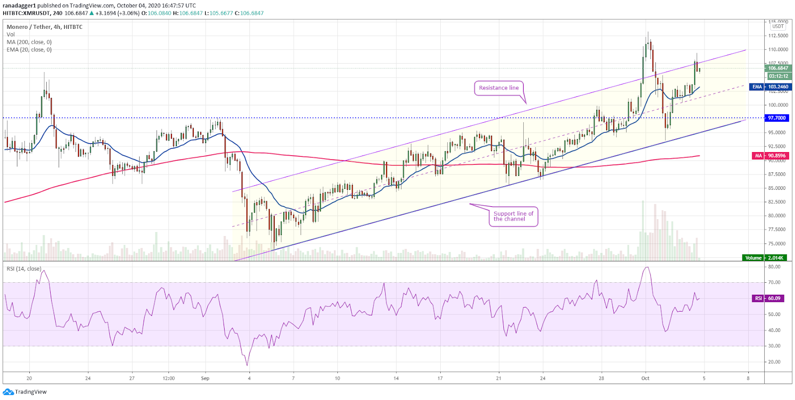 XMR/USD 4-hour chart. Source: TradingView​​​​​​​