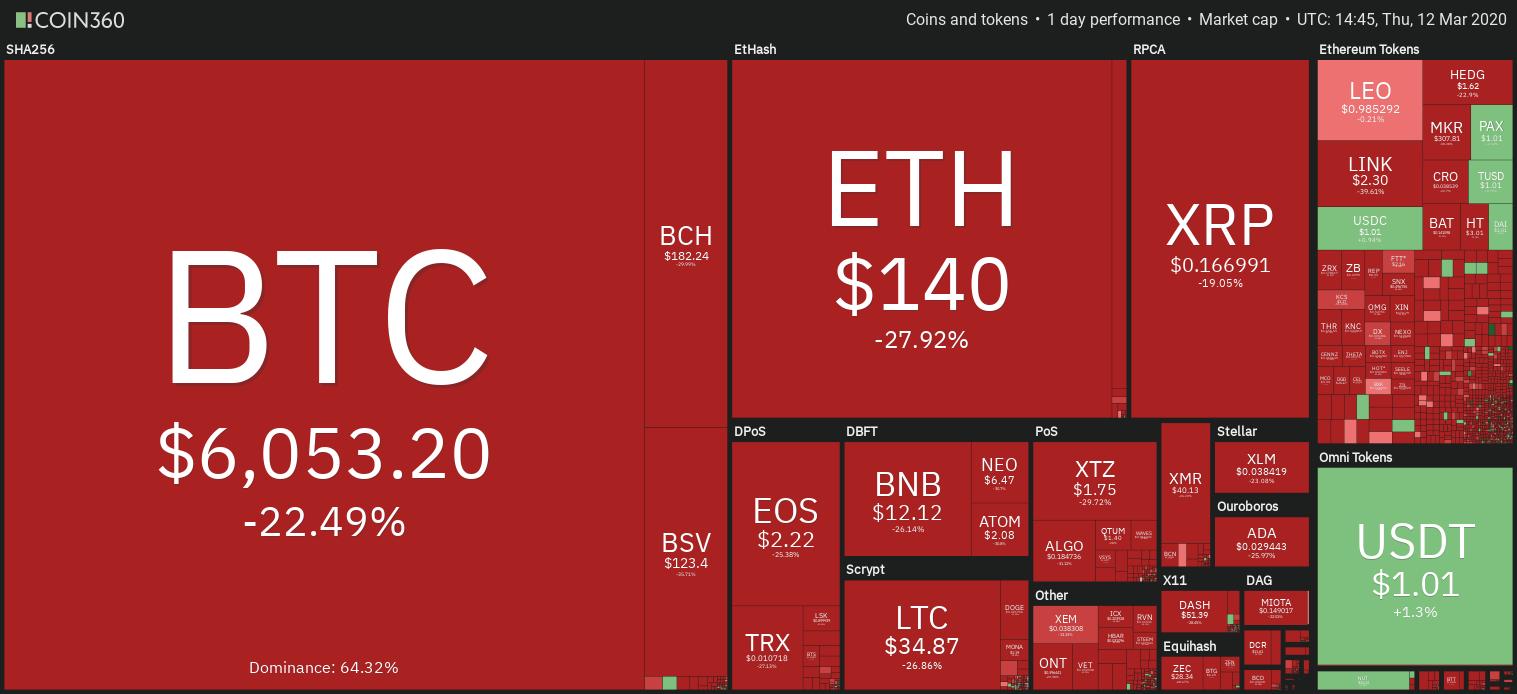 bitcoin coin360 이미지 검색결과