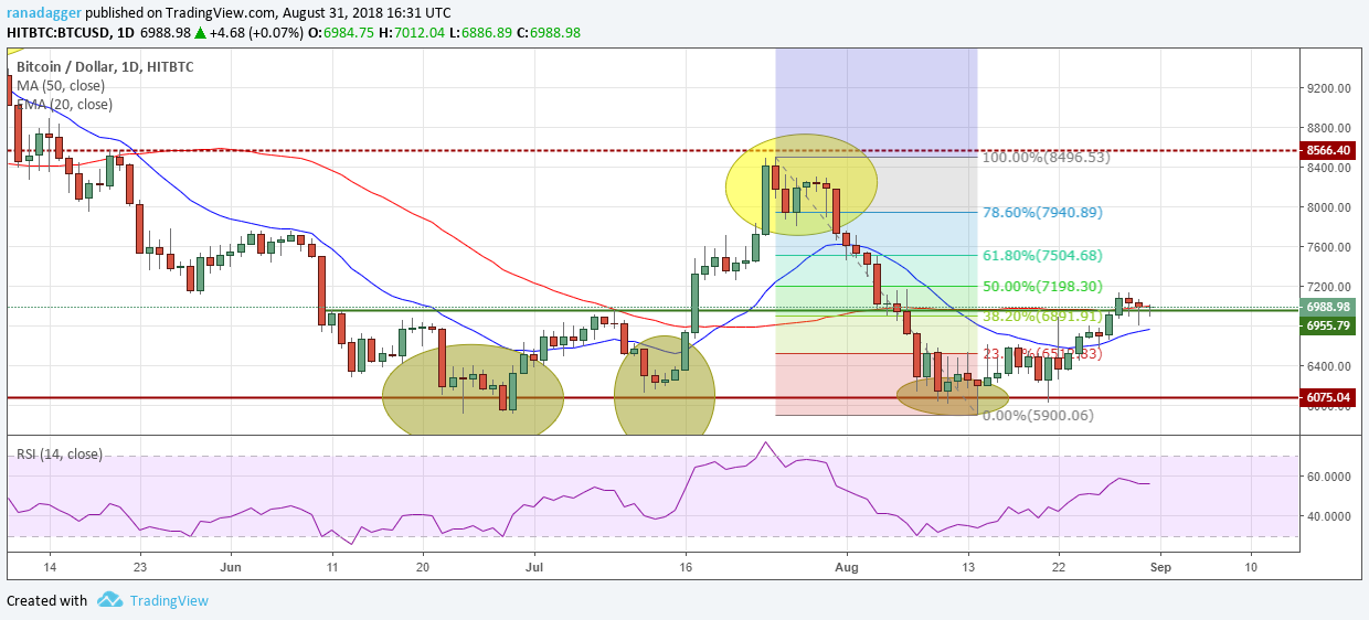 Bitcoin, Ethereum, Ripple, Bitcoin Cash, EOS, Stellar, Litecoin, Cardano, Monero, IOTA: Price Analysis, August 31