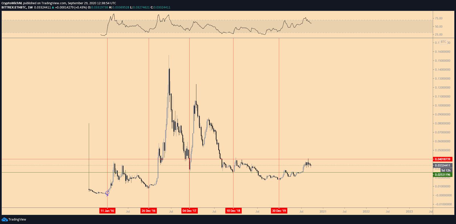 Grafico settimanale di ETH/BTC