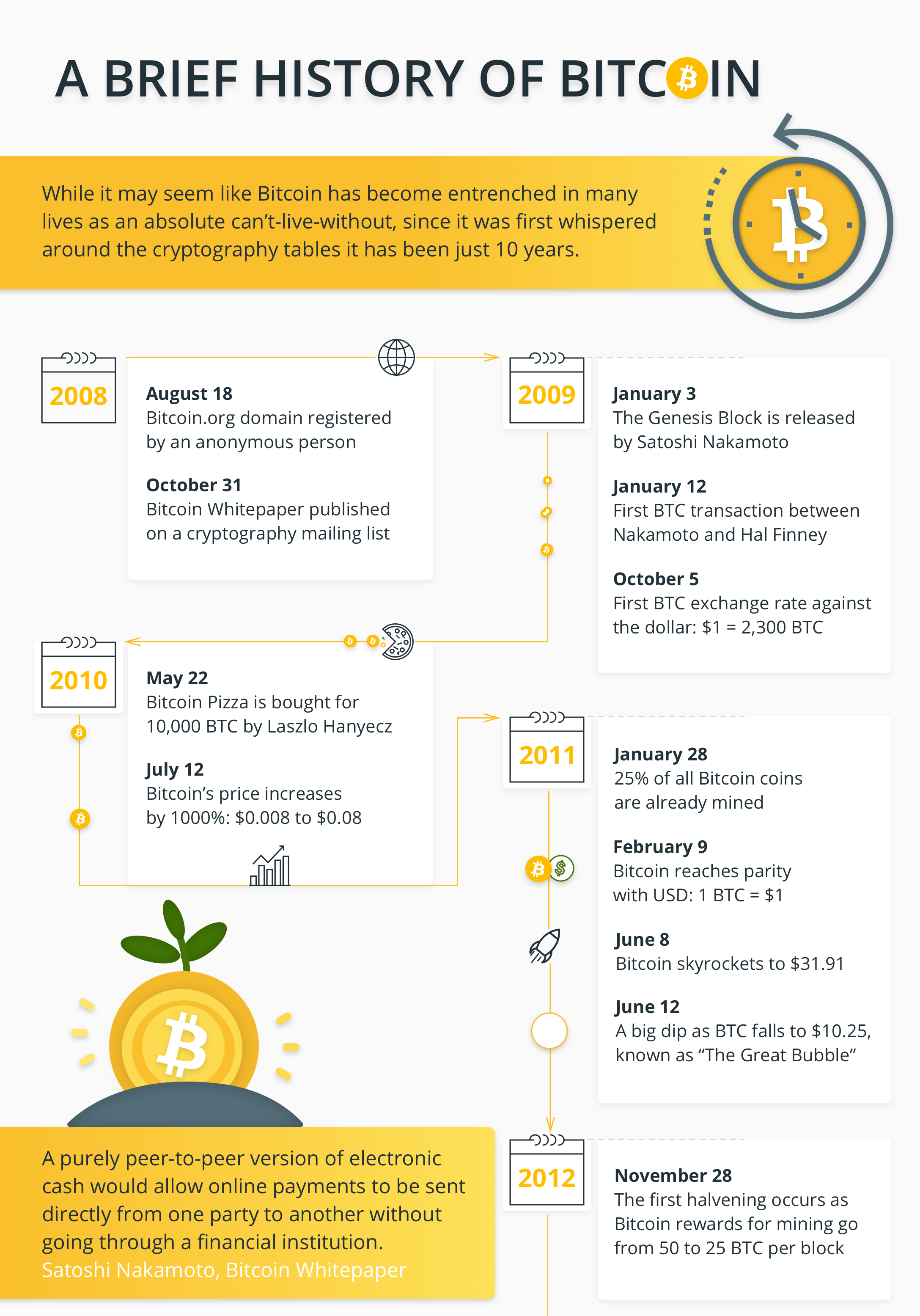 brief about bitcoin