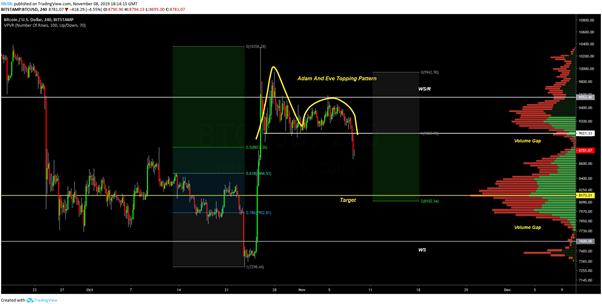 BTC 4 saatlik grafik USD. Kaynak: TradingView