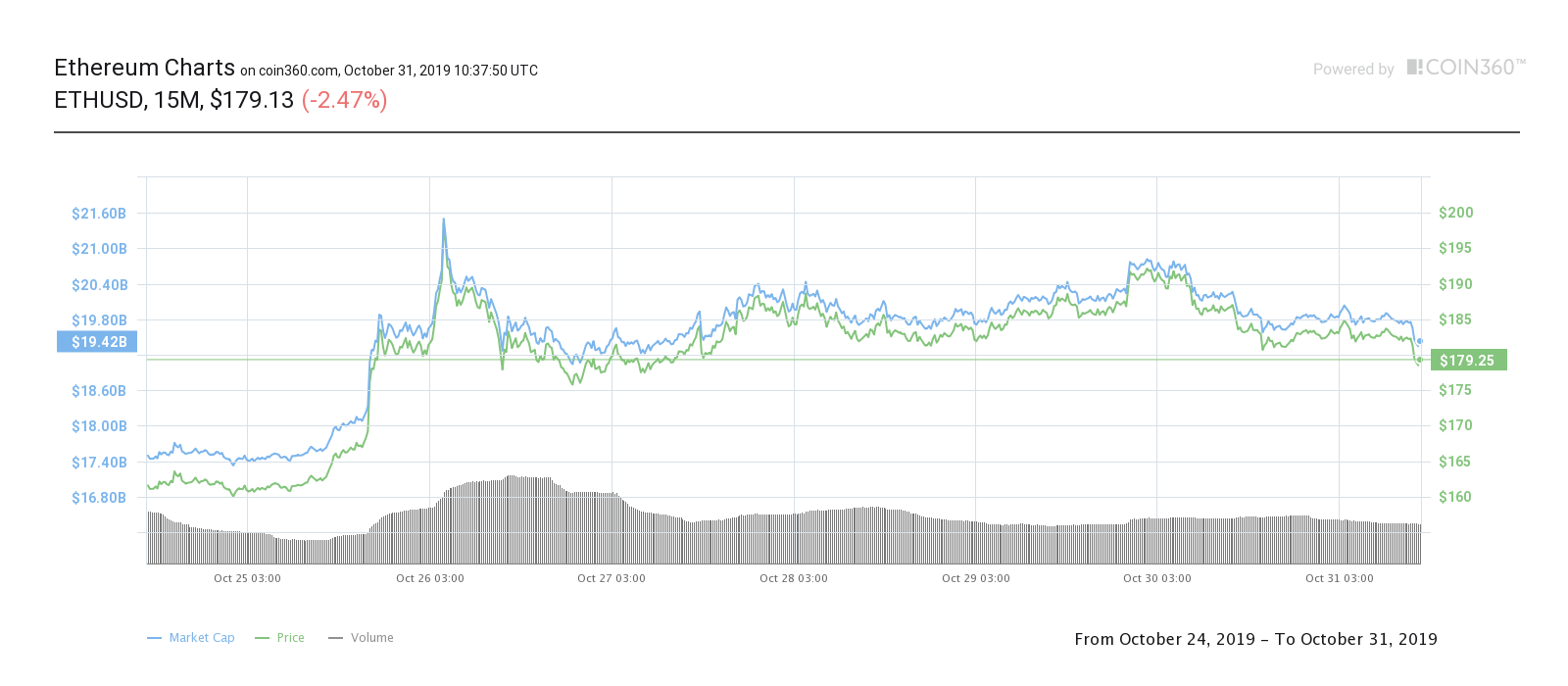Ether seven-day price chart