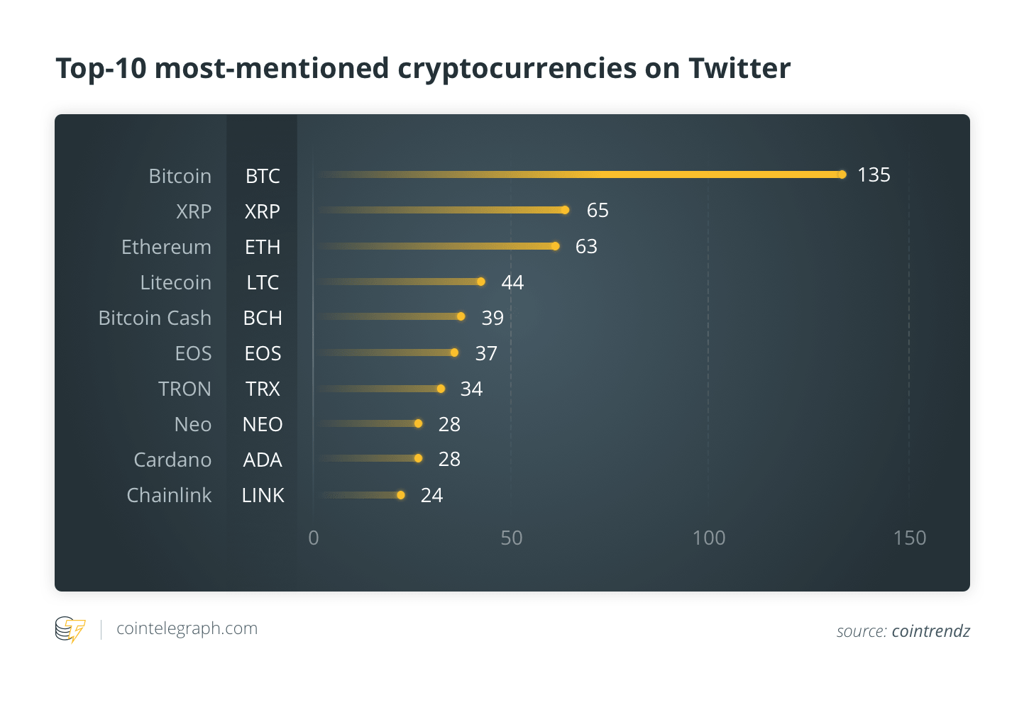 Top-10 most mentioned cryptocurrencies on Twitter