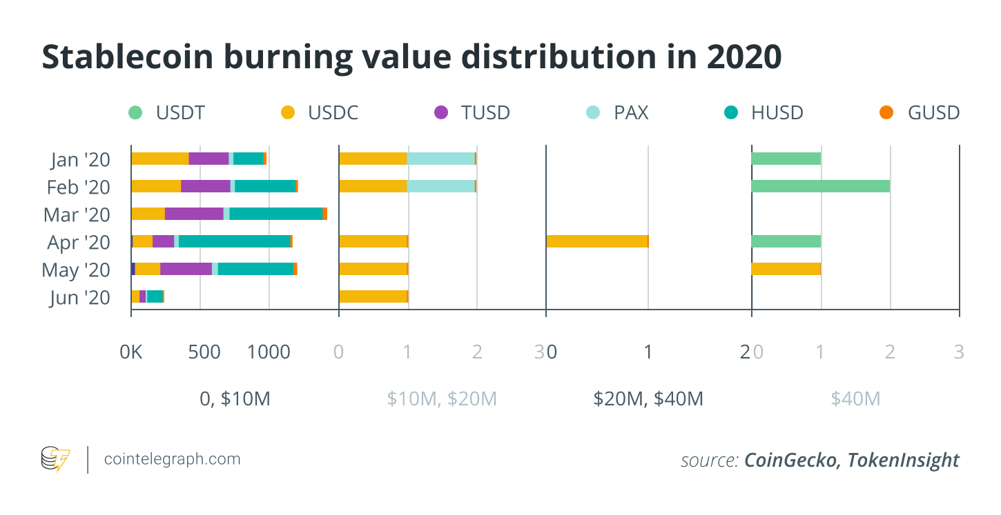 Stablecoin burning value distribution in 2020