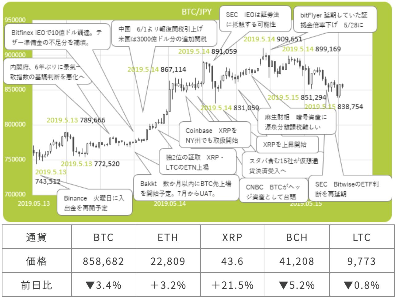 ビットコイン/円の市況概要図