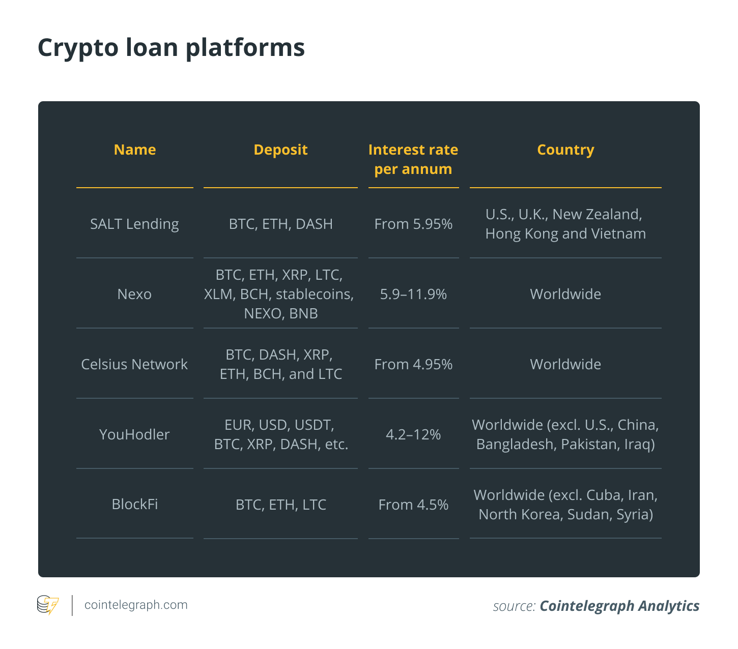 Crypto loan platforms
