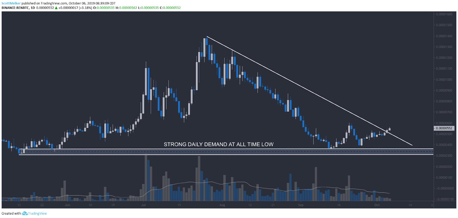 REN/BTC daily chart