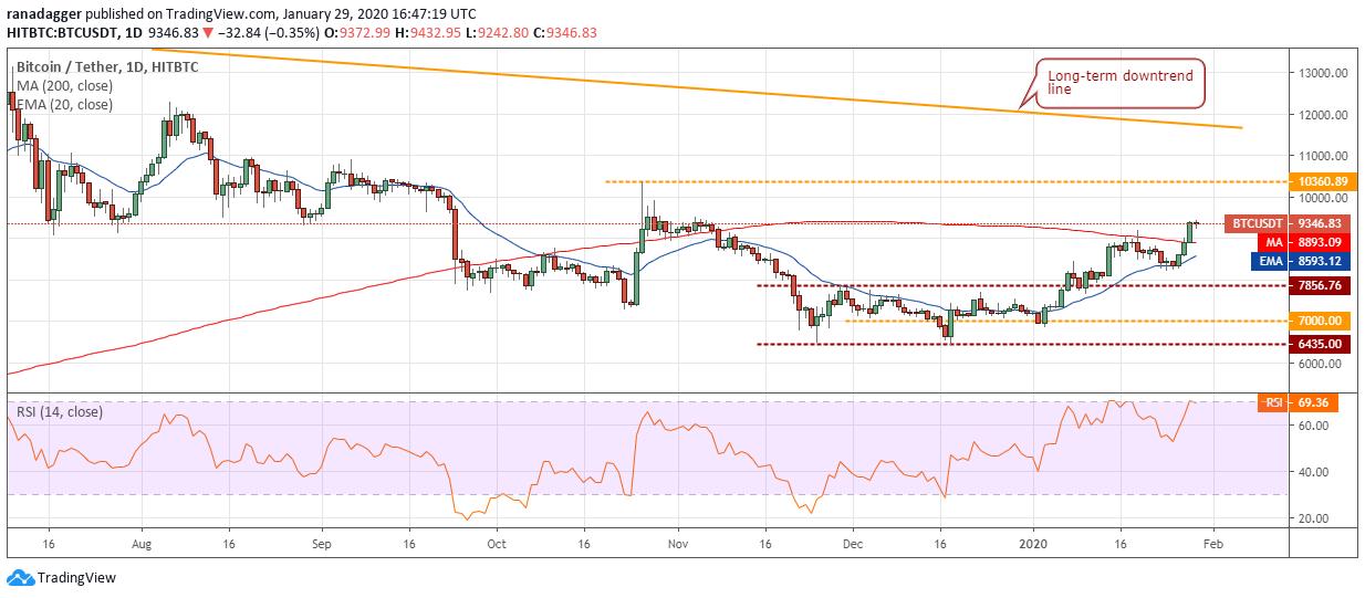 BTC/USD Tageschart