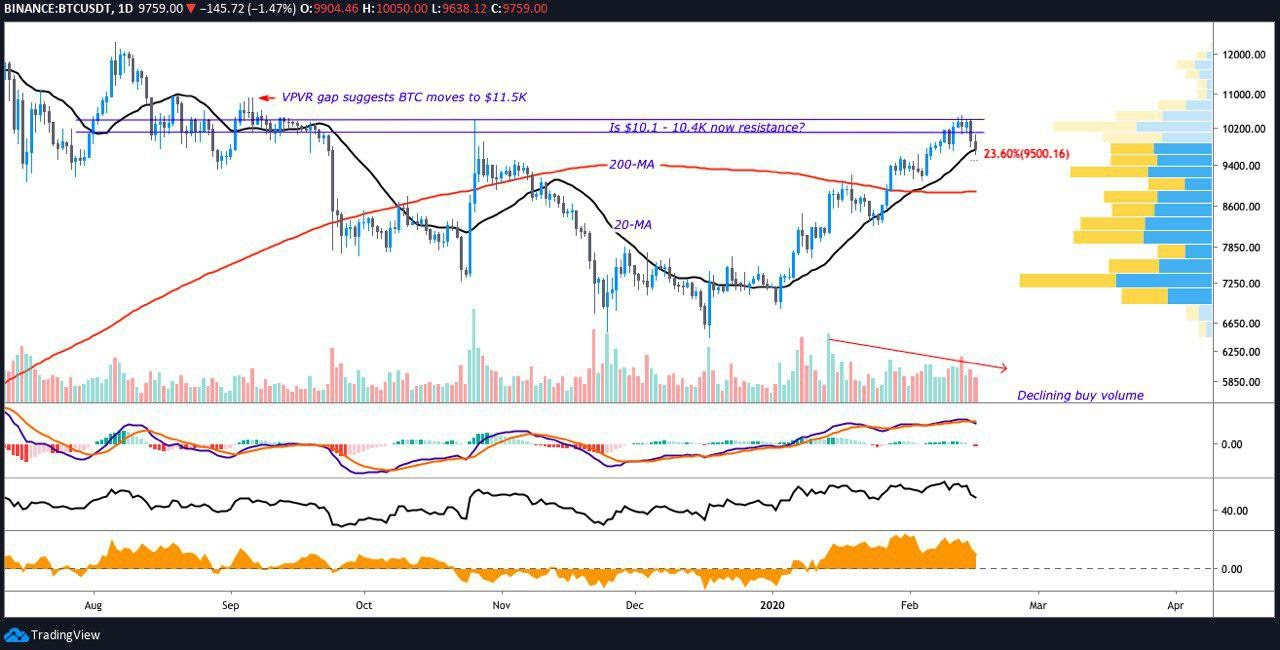 BTC/USD 1-day chart. Source: Tradingview