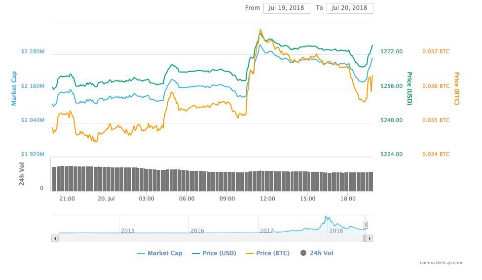 Dash 24-hour chart