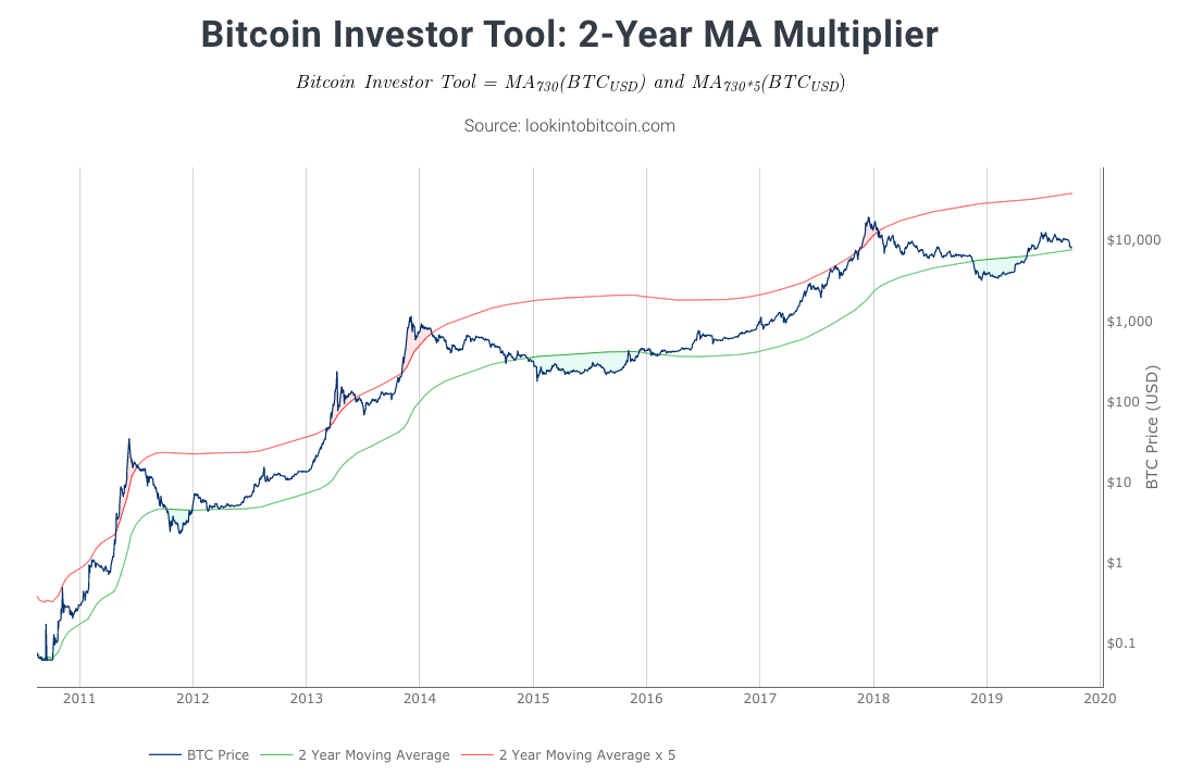 Bitcoin2-Year MA Multiplier. Source: Philip Swift​​​​​​​