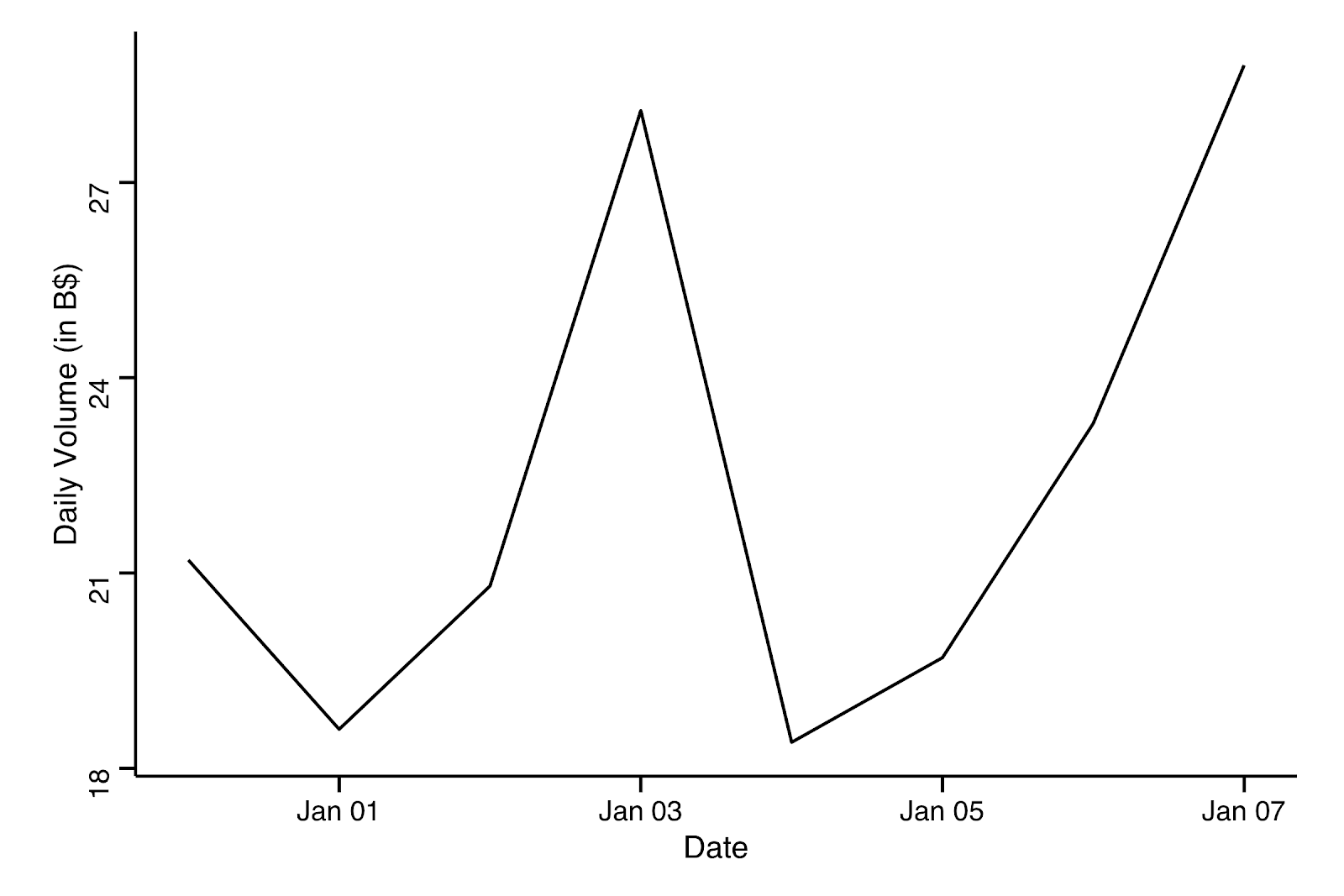 Figure 3: Bitcoin's Daily Volume in the last 7 days. Data source: Coinmarketcap