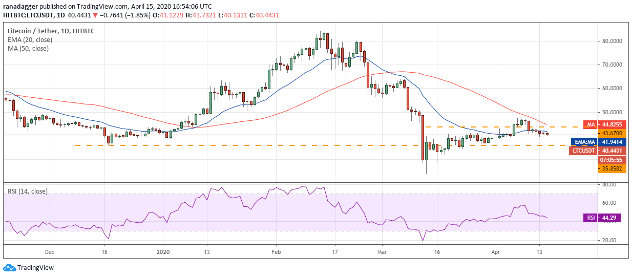 LTC–USD daily chart. Source: Tradingview