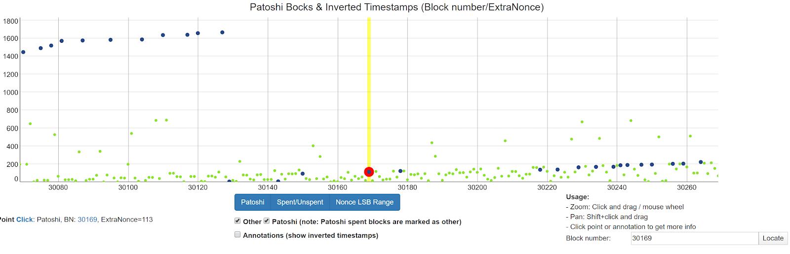 """Block 30169 Part of """"Patoshi"""" Pattern. Source. SatoshiBlocks."""