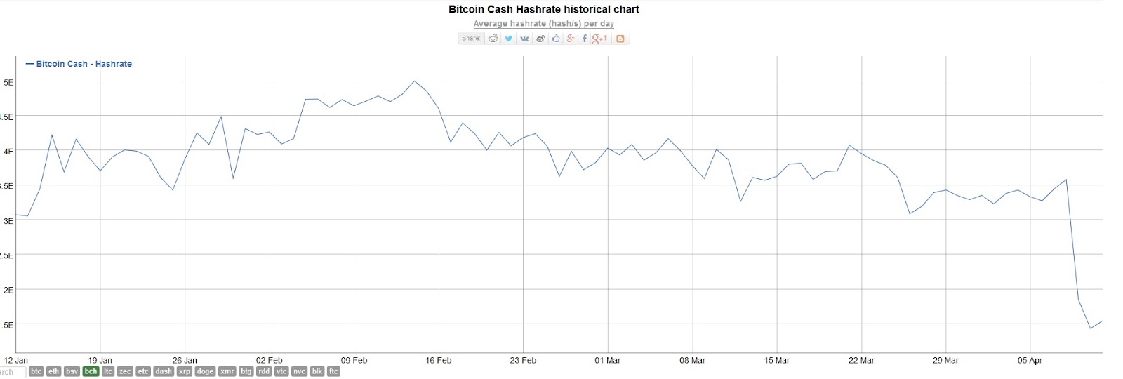 BCH hashrate chart. Source: BITINFOCHARTS