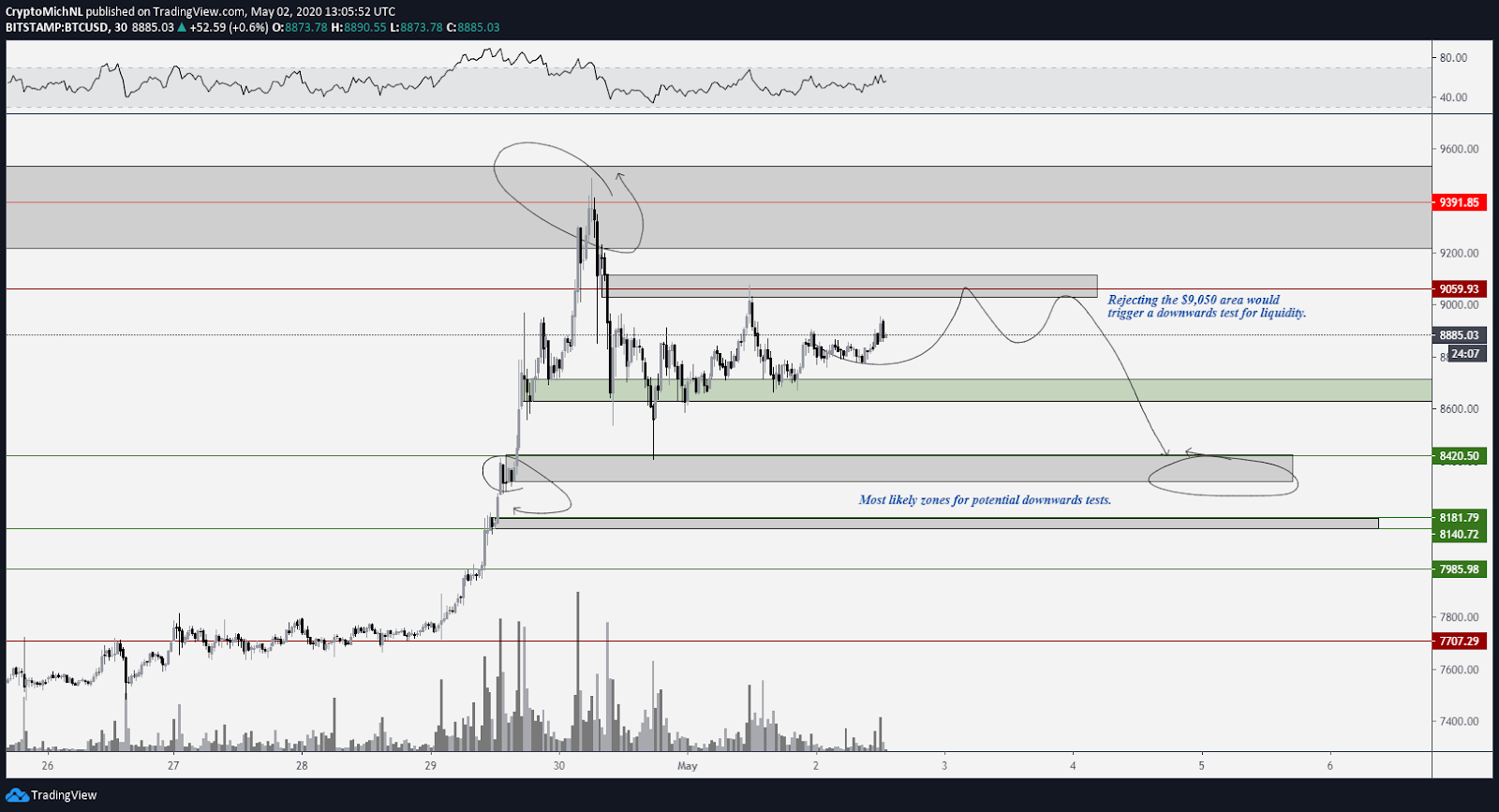 BTC USD 30-minute bearish scenario. Source: TradingView