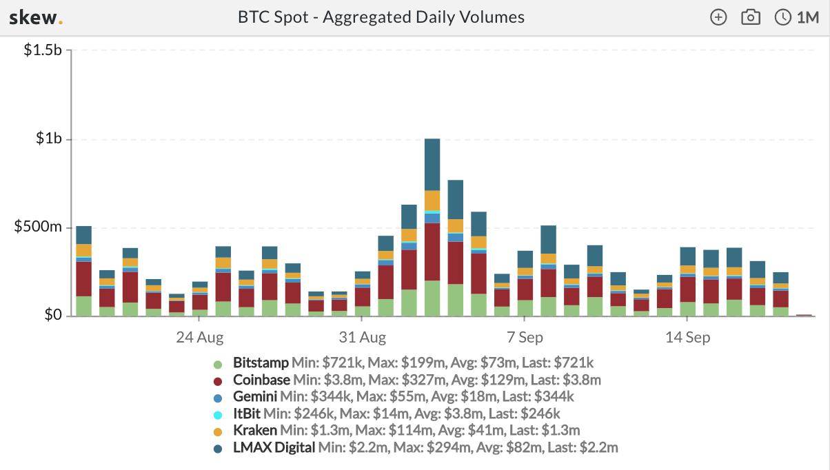 Bitcoin giao ngay khối lượng tổng hợp hàng ngày