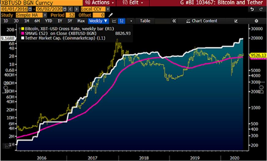 Correlazione fra BTC e USDT