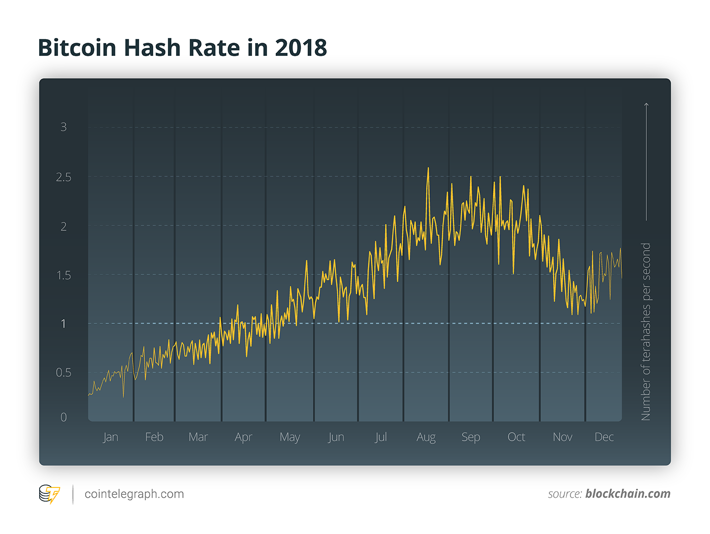 Bitcoin Hash Rate in 2018