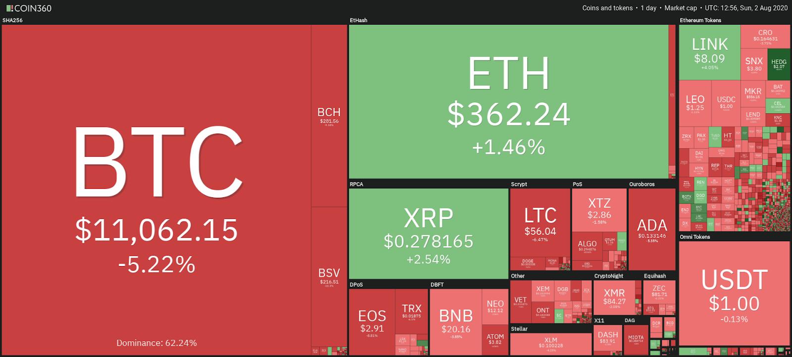 Snapshot pasar cryptocurrency harian, 2 Agustus
