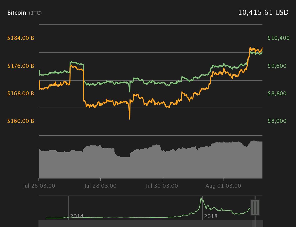 ตลาดหมีจบหรือยัง? Bitcoin เกิดสัญญาณ death cross แล้ว กำลังเกิด golden cross ราคาพร้อมพุ่งขึ้นต่อไป