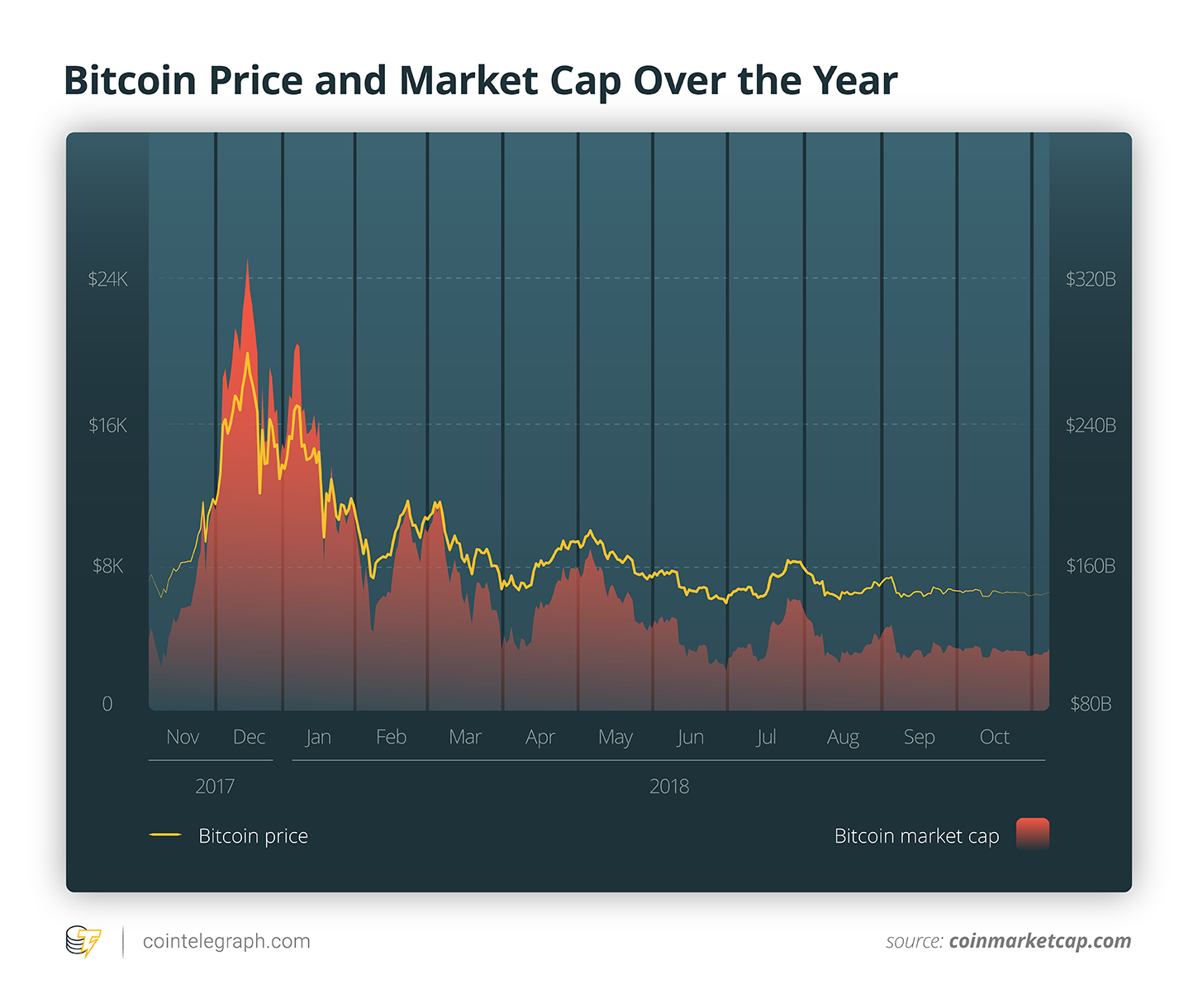 Bitcoin Price and Market Cap Over the Year