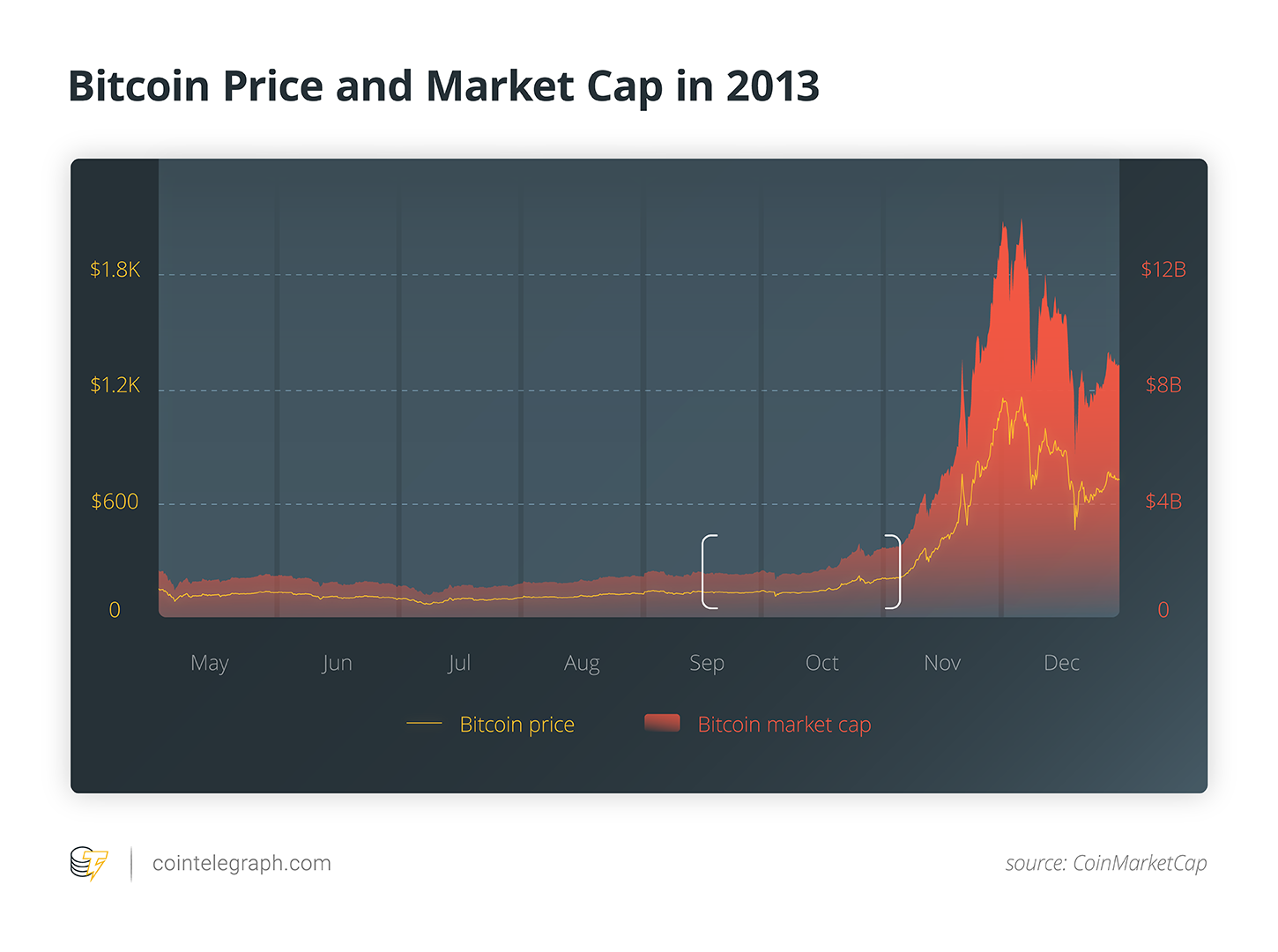 Bitcoin price and MArket Cap in 2013