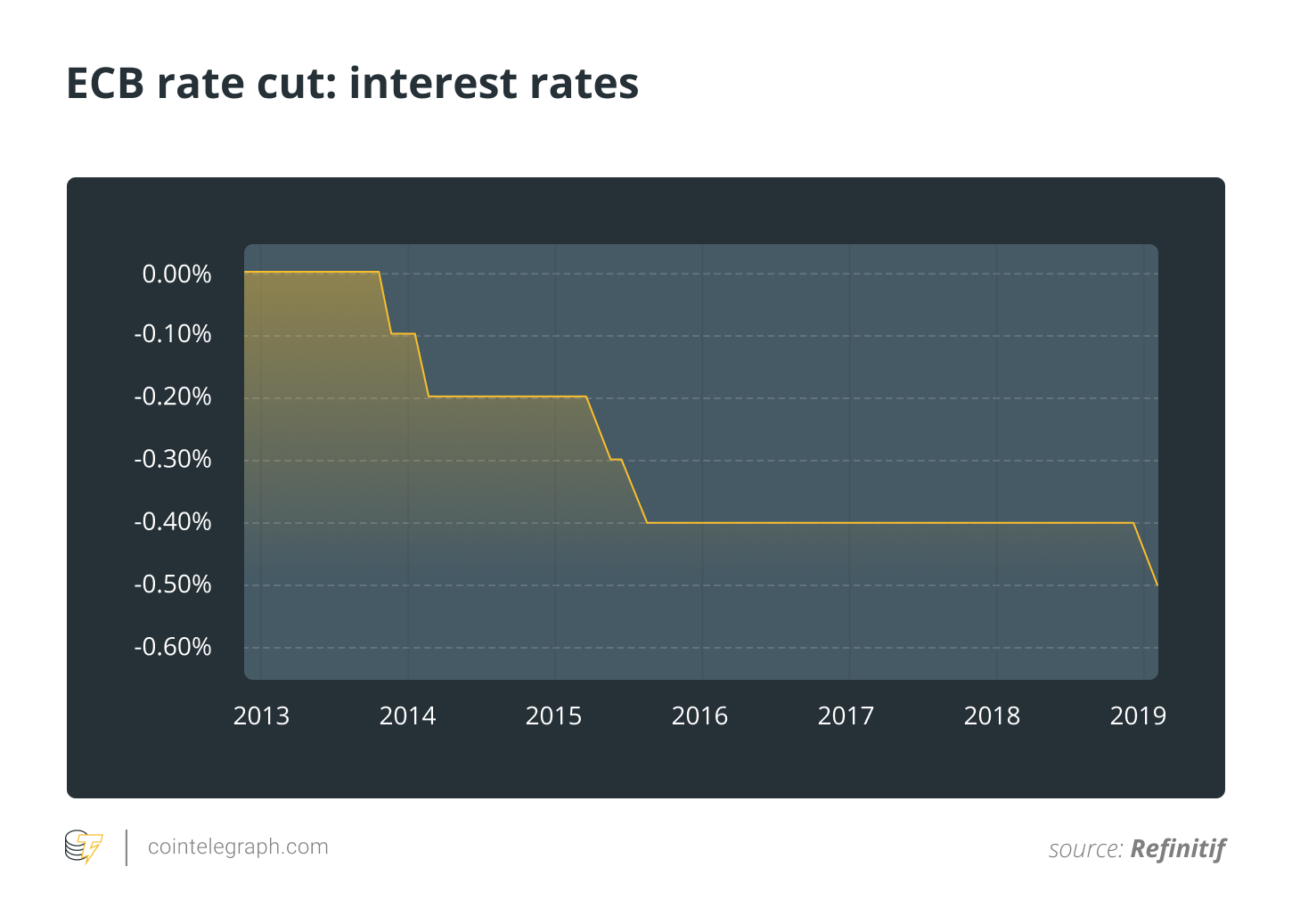 ECB rate cut: interest rates
