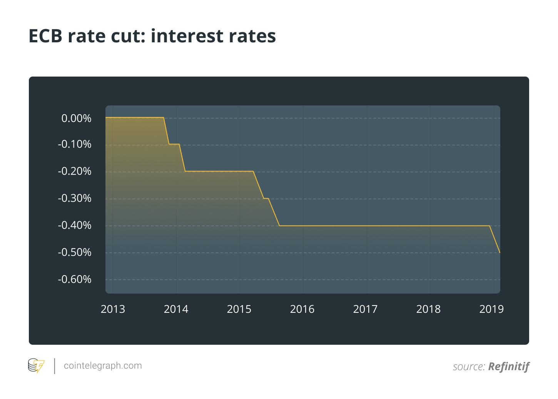 ECB rate cut: interest rates