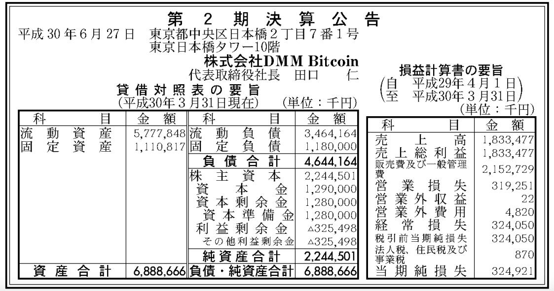 仮想通貨取引所DMMビットコインの売り上げ一覧表