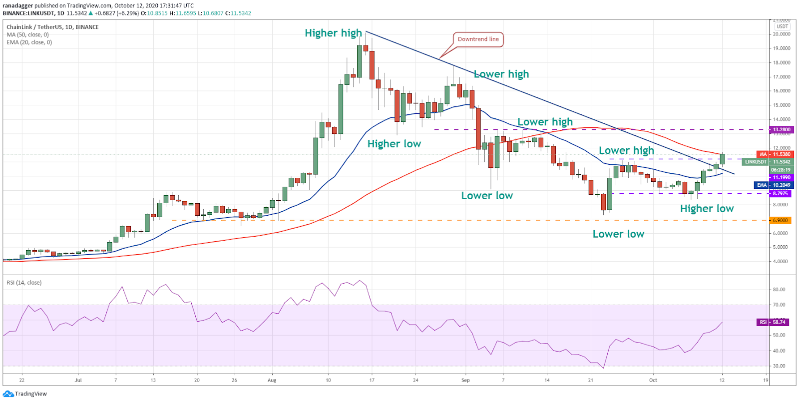 LINK/USD daily chart. Source: TradingView