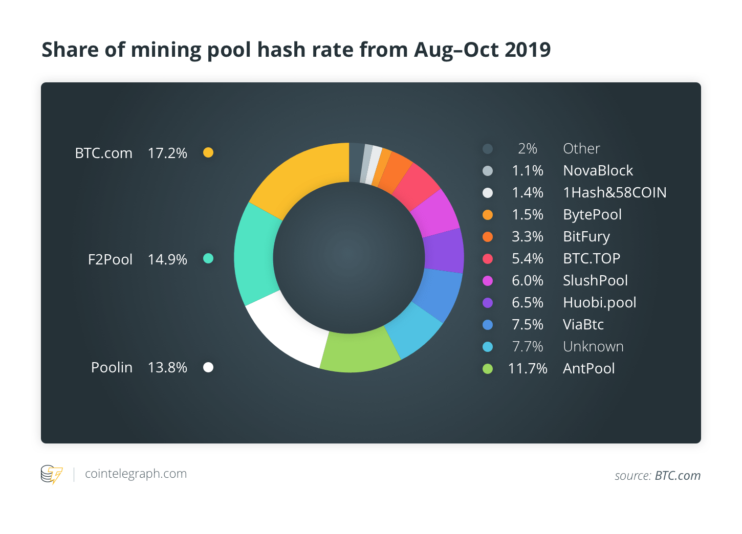 Global share of hashrate by mining pools for past 3 months